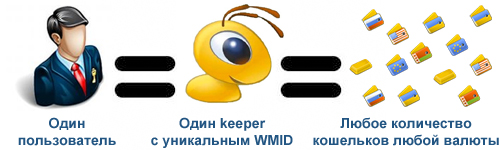 kak-sozdat-webmoney-1