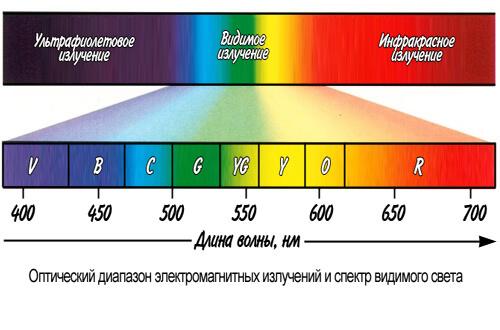 Спектр видимого света, выраженного в нанометров (нм)