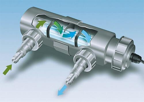 УФ-стерилизатор для аквариума или аквариумный ультрафиолетовый стерилизатор.